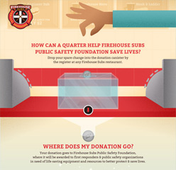 Firehouse Foundation - single page scrolling responsive web design